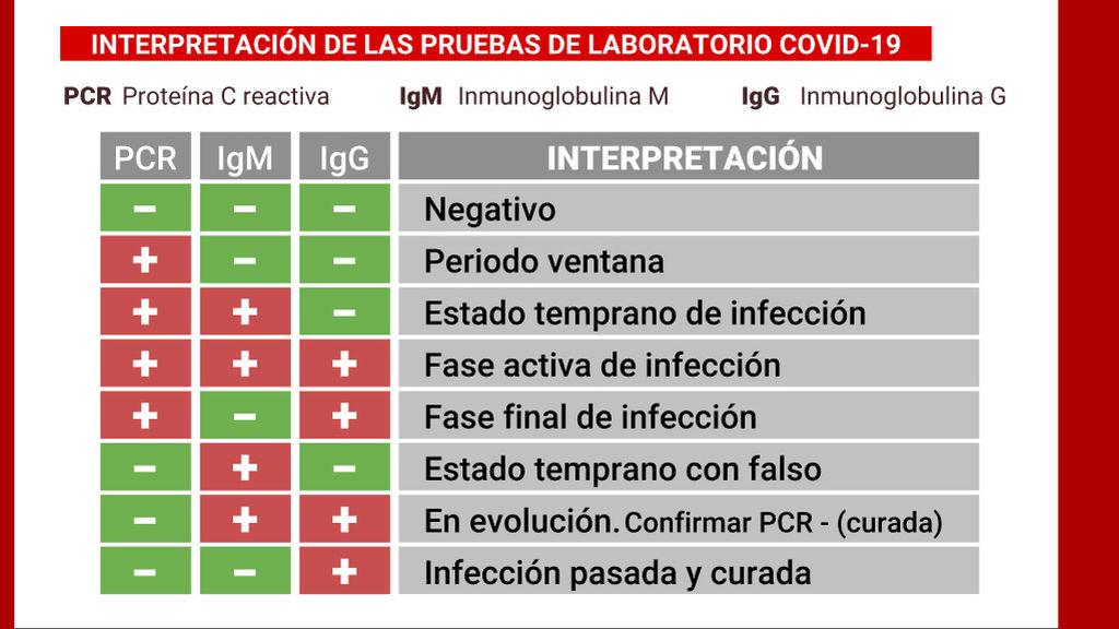 El gráfico que explica qué detecta cada test en cada fase del COVID - NIUS